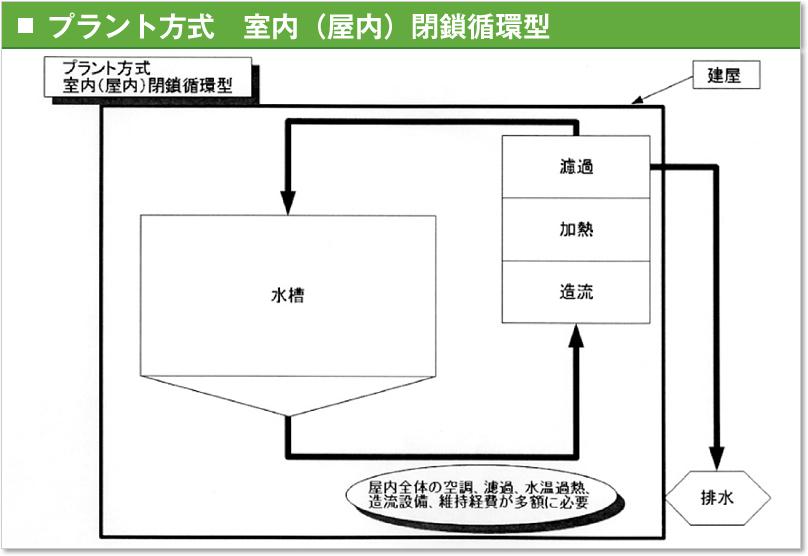 プラント方式 室内(屋内)閉鎖循環型