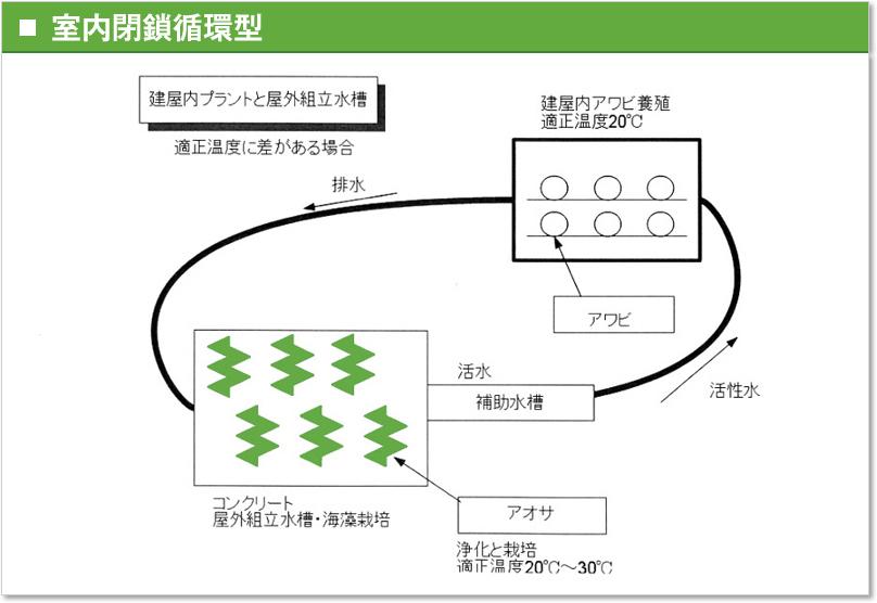室内閉鎖循環型
