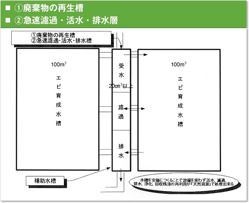 ①廃棄物の再生槽 ②急速濾過・活水・排水層