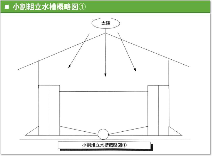 小割組立水槽概略図①